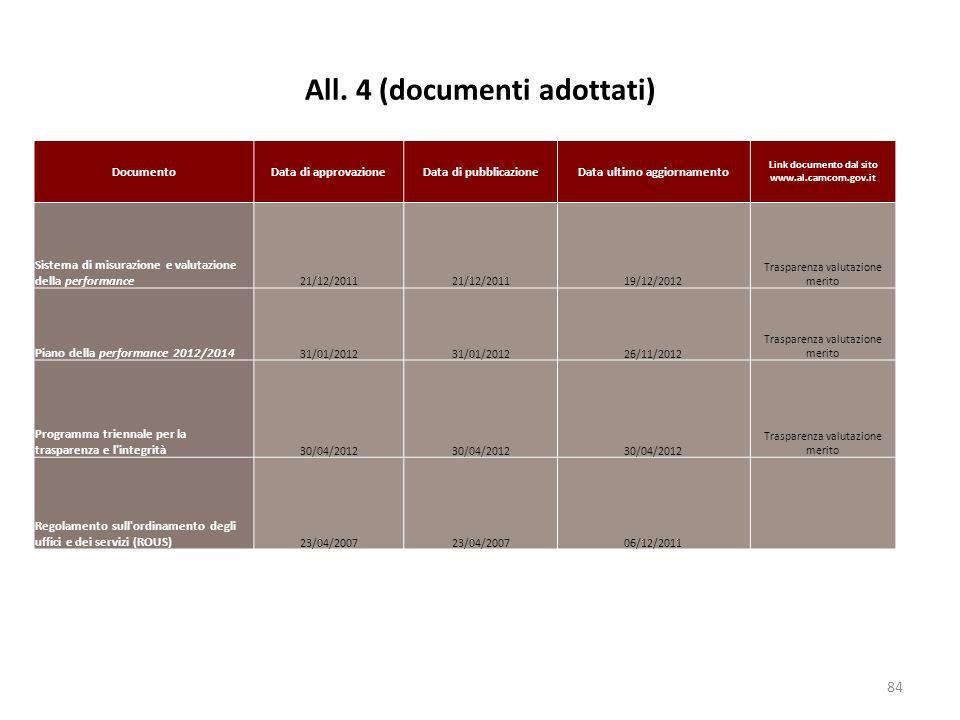 All. 4 (documenti adottati) 84 DocumentoData di approvazioneData di pubblicazioneData ultimo aggiornamento Link documento dal sito www.al.camcom.gov.i