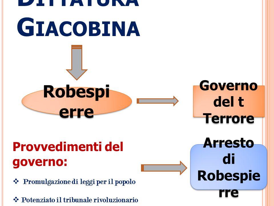D ITTATURA G IACOBINA Robespi erre Governo del t Terrore Governo del t Terrore Provvedimenti del governo: Promulgazione di leggi per il popolo Potenzi