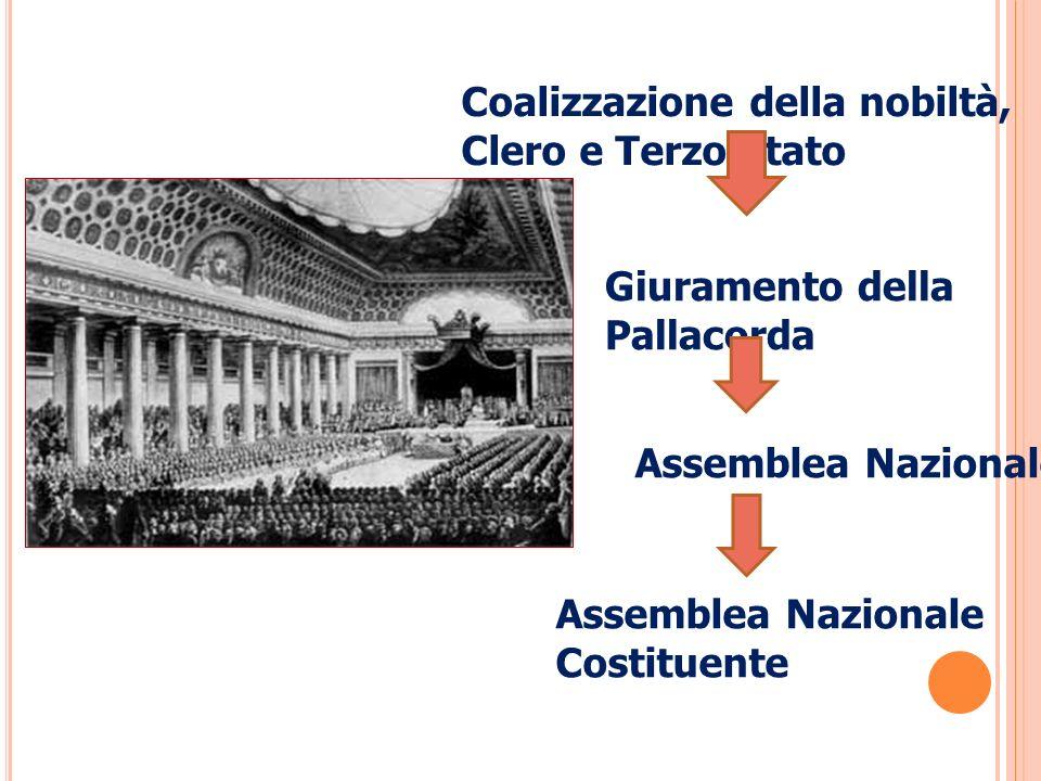 L Assemblea Nazionale Costituente causò: Abolizione del regime feudale Soppressione dei privilegi feudali, corvèes, tasse Dichiarazione dei diritti dell uomo