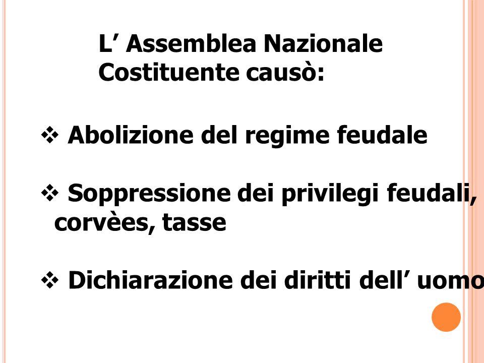 L Assemblea Nazionale Costituente causò: Abolizione del regime feudale Soppressione dei privilegi feudali, corvèes, tasse Dichiarazione dei diritti de