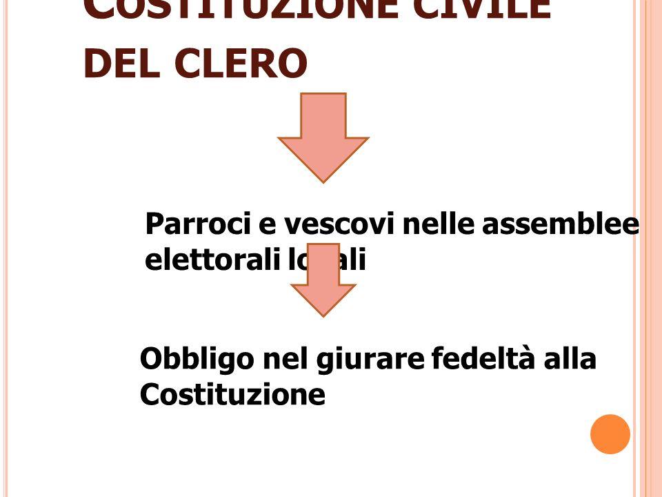 C OSTITUZIONE CIVILE DEL CLERO Parroci e vescovi nelle assemblee elettorali locali Obbligo nel giurare fedeltà alla Costituzione