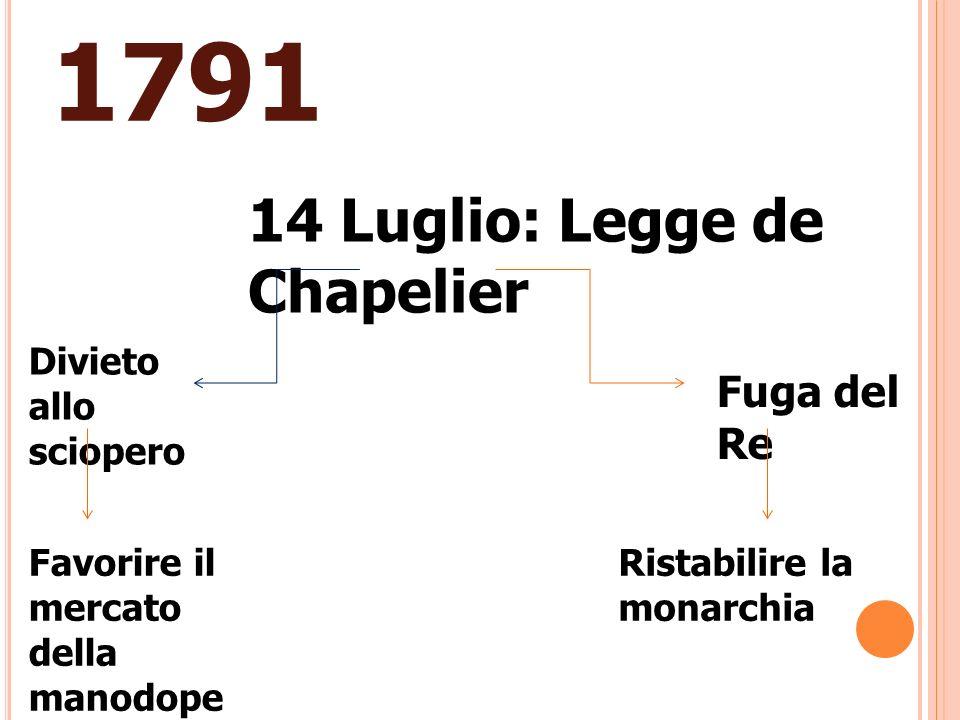 1791 14 Luglio: Legge de Chapelier Divieto allo sciopero Favorire il mercato della manodope ra Fuga del Re Ristabilire la monarchia