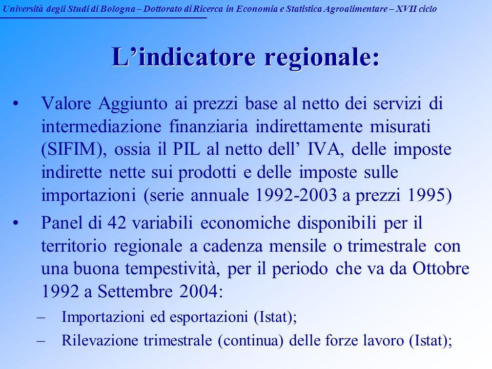 Università degli Studi di Bologna – Dottorato di Ricerca in Economia e Statistica Agroalimentare – XVII ciclo Lindicatore regionale: Valore Aggiunto a