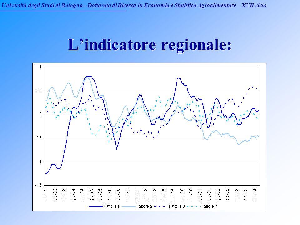 Università degli Studi di Bologna – Dottorato di Ricerca in Economia e Statistica Agroalimentare – XVII ciclo Lindicatore regionale: