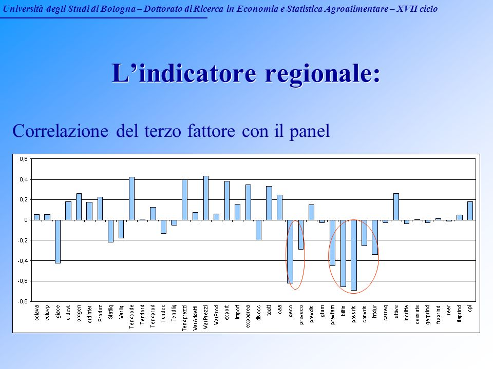 Università degli Studi di Bologna – Dottorato di Ricerca in Economia e Statistica Agroalimentare – XVII ciclo Lindicatore regionale: Correlazione del