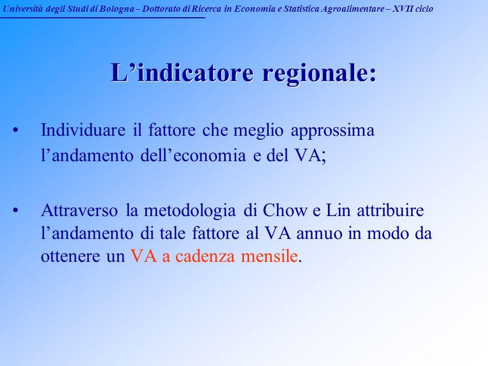 Università degli Studi di Bologna – Dottorato di Ricerca in Economia e Statistica Agroalimentare – XVII ciclo Lindicatore regionale: Individuare il fa