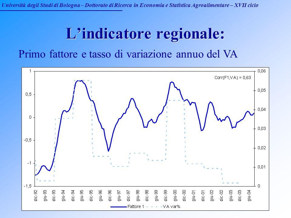 Università degli Studi di Bologna – Dottorato di Ricerca in Economia e Statistica Agroalimentare – XVII ciclo Lindicatore regionale: Primo fattore e t