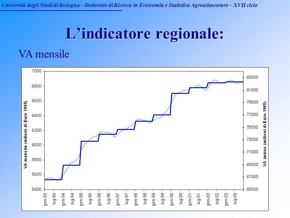 Università degli Studi di Bologna – Dottorato di Ricerca in Economia e Statistica Agroalimentare – XVII ciclo Lindicatore regionale: VA mensile