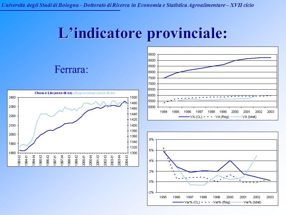 Università degli Studi di Bologna – Dottorato di Ricerca in Economia e Statistica Agroalimentare – XVII ciclo Lindicatore provinciale: Ferrara: