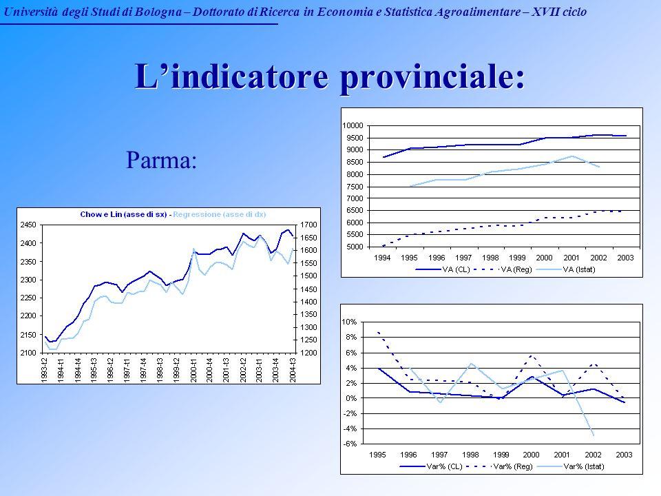 Università degli Studi di Bologna – Dottorato di Ricerca in Economia e Statistica Agroalimentare – XVII ciclo Lindicatore provinciale: Parma: