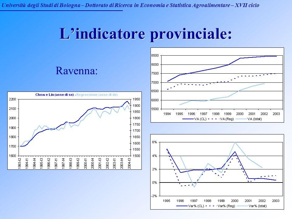 Università degli Studi di Bologna – Dottorato di Ricerca in Economia e Statistica Agroalimentare – XVII ciclo Lindicatore provinciale: Ravenna: