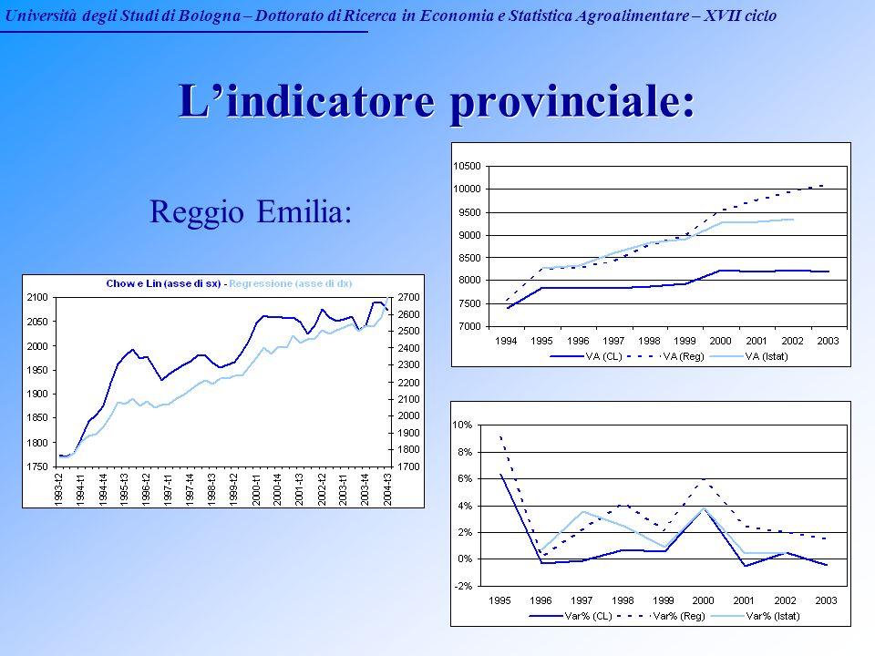 Università degli Studi di Bologna – Dottorato di Ricerca in Economia e Statistica Agroalimentare – XVII ciclo Lindicatore provinciale: Reggio Emilia: