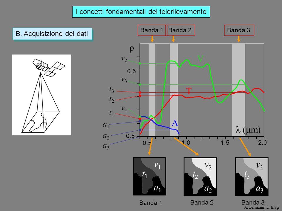 Banda 3Banda 2Banda 1 0.5 1.01.52.0 0.5 ρ λ (μm) V T A I concetti fondamentali del telerilevamento B. Acquisizione dei dati v1v1 t1t1 a1a1 v2v2 t2t2 a
