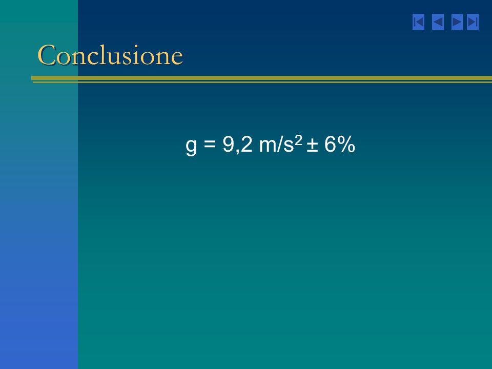 Conclusione g = 9,2 m/s 2 ± 6%