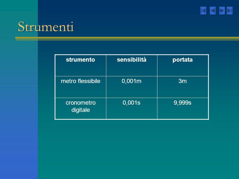 Strumenti strumentosensibilitàportata metro flessibile0,001m3m cronometro digitale 0,001s9,999s