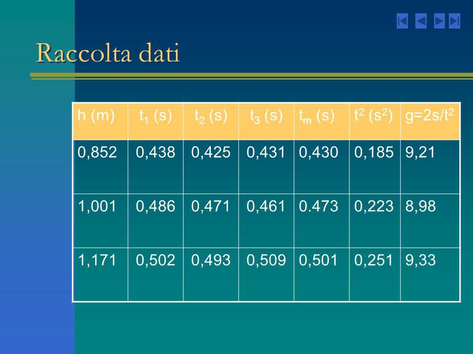 Raccolta dati h (m)t 1 (s)t 2 (s)t 3 (s)t m (s)t 2 (s 2 )g=2s/t 2 0,8520,4380,4250,4310,4300,1859,21 1,0010,4860,4710,4610.4730,2238,98 1,1710,5020,4930,5090,5010,2519,33