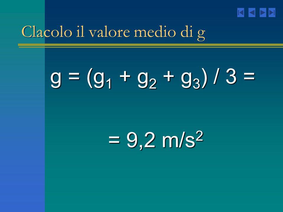 Clacolo il valore medio di g g= (g 1 + g 2 + g 3 ) / 3 = g = (g 1 + g 2 + g 3 ) / 3 = = 9,2 m/s 2 = 9,2 m/s 2