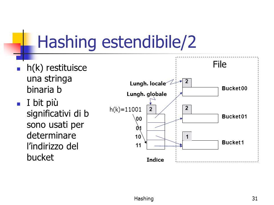 Hashing31 Hashing estendibile/2 h(k) restituisce una stringa binaria b I bit più significativi di b sono usati per determinare lindirizzo del bucket 00 01 10 11 2 2 1 Lungh.