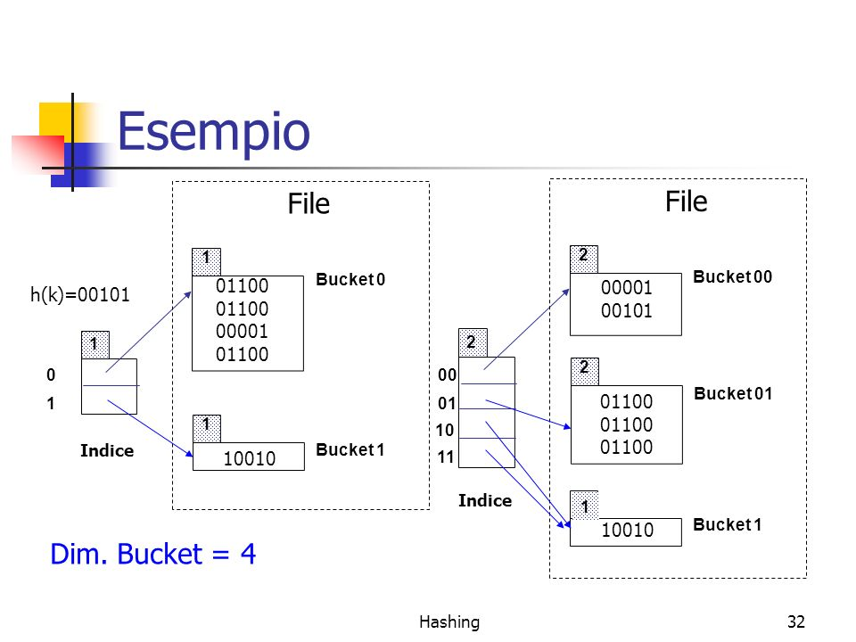 Hashing32 Esempio 00 01 10 11 2 2 1 2 Indice Bucket 00 Bucket 01 Bucket 1 File 0 1 1 1 1 Indice Bucket 0 Bucket 1 File 10010 01100 00001 01100 h(k)=00101 Dim.