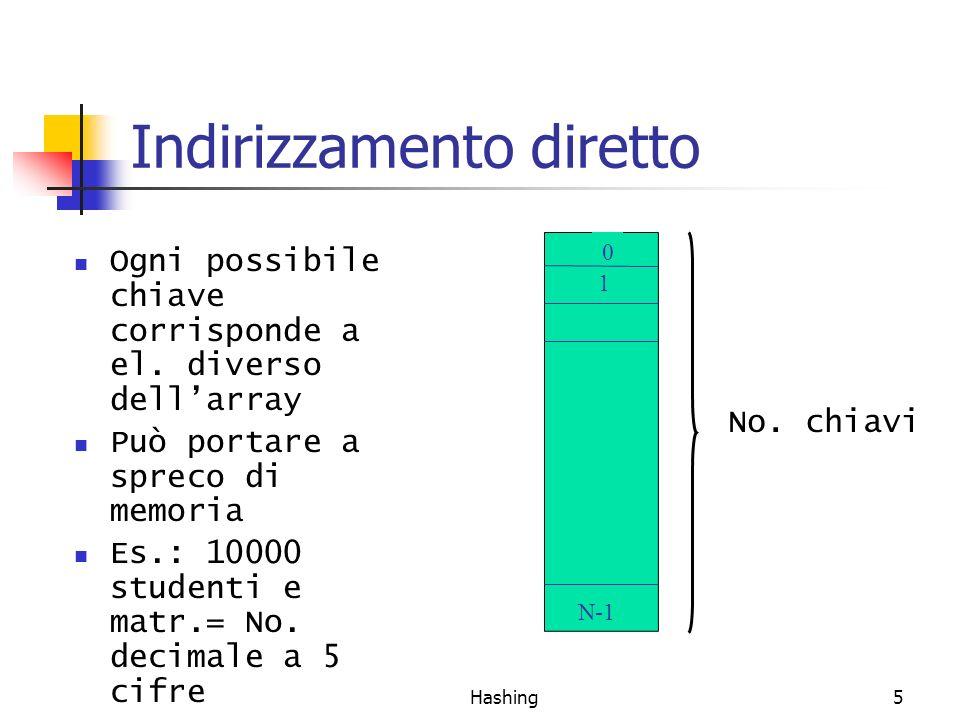 Hashing5 Indirizzamento diretto Ogni possibile chiave corrisponde a el. diverso dellarray Può portare a spreco di memoria Es.: 10000 studenti e matr.=