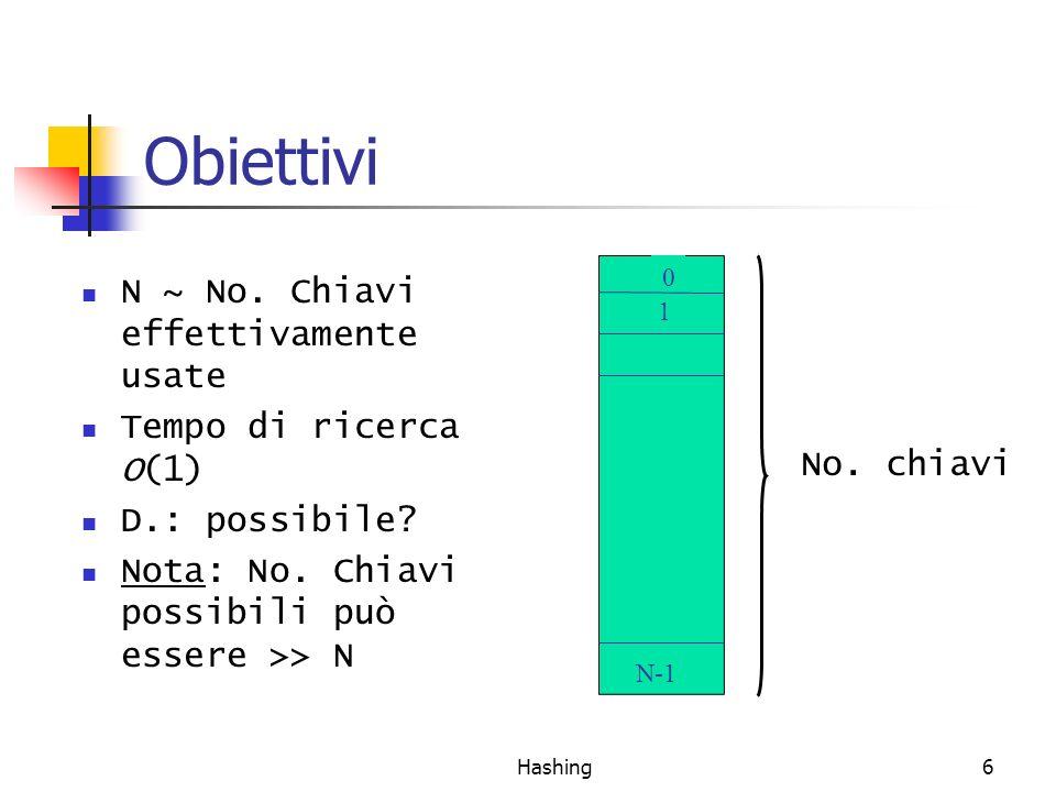 Hashing6 Obiettivi N ~ No. Chiavi effettivamente usate Tempo di ricerca O(1) D.: possibile? Nota: No. Chiavi possibili può essere >> N 1 0 N-1 No. chi