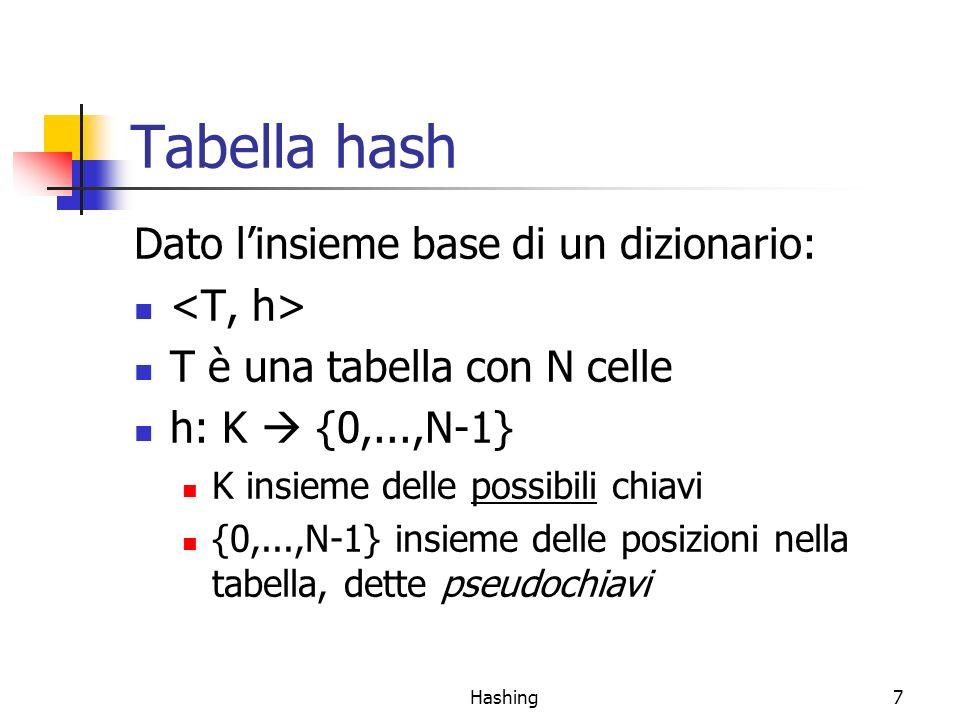 Hashing8 Funzioni hash perfette e collisioni Funzione hash perfetta: k 1 !=k 2 h(k 1 ) != h(k 2 ) Richiede N >=  K  Raramente ragionevole in pratica In generale N <  K  (spesso N <<  K ) Conseguenza: k 1 !=k 2 ma h(k 1 ) == h(k 2 ) è possibile Collisione Paradosso del Compleanno Es.: proporre una funzione hash perfetta nel caso in cui le chiavi siano stringhe di lunghezza 3 sullalfabeto {a, b, c}