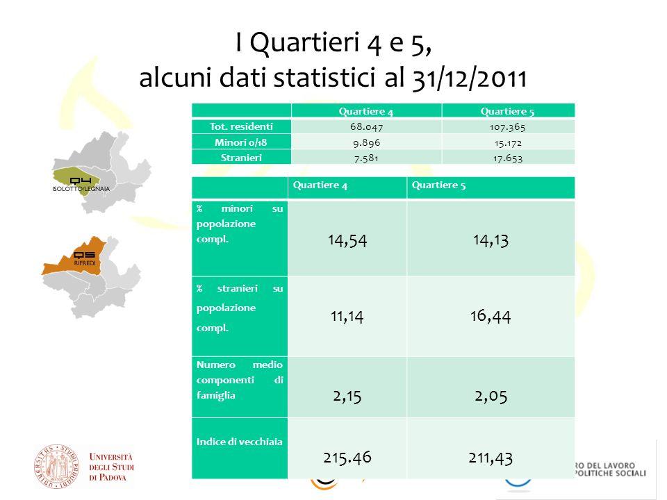 I Quartieri 4 e 5, alcuni dati statistici al 31/12/2011 Quartiere 4Quartiere 5 % minori su popolazione compl. 14,54 14,13 % stranieri su popolazione c