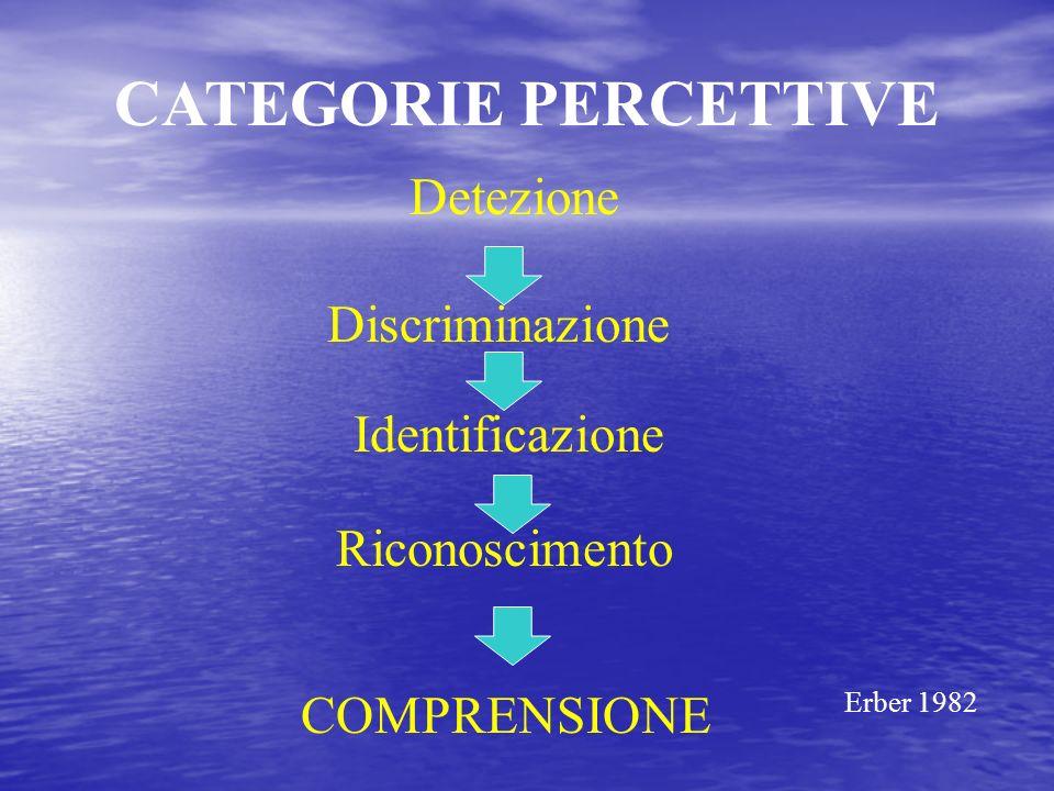 CATEGORIE PERCETTIVE Detezione Discriminazione Identificazione Riconoscimento COMPRENSIONE Erber 1982