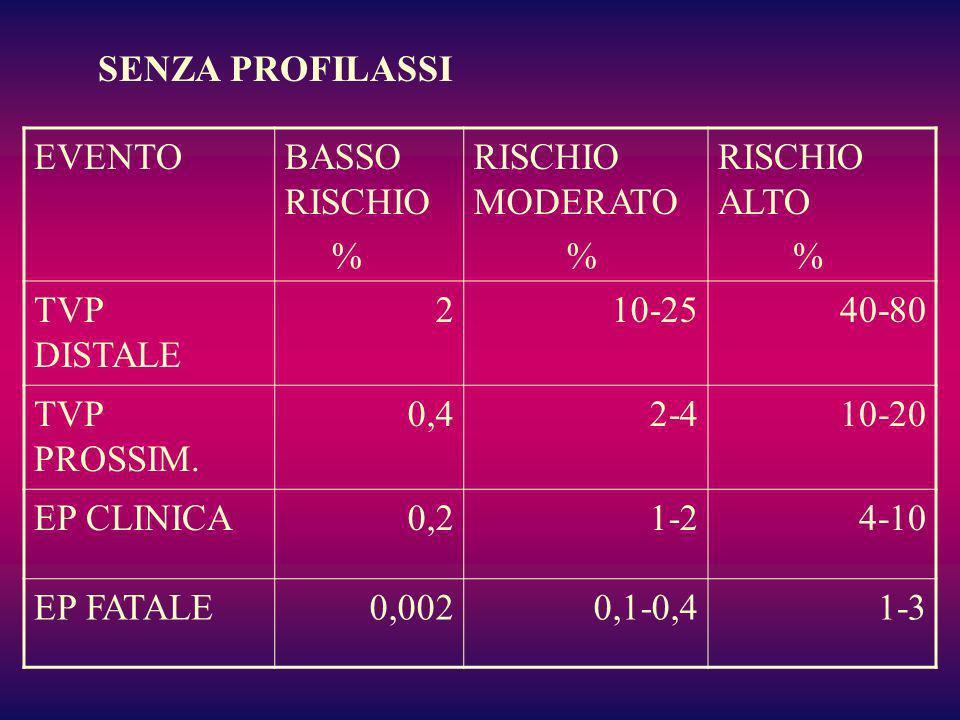 EVENTOBASSO RISCHIO % RISCHIO MODERATO % RISCHIO ALTO % TVP DISTALE 210-2540-80 TVP PROSSIM. 0,42-410-20 EP CLINICA0,21-24-10 EP FATALE0,0020,1-0,41-3