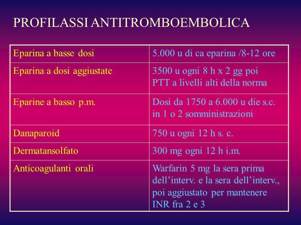 PROFILASSI ANTITROMBOEMBOLICA Eparina a basse dosi5.000 u di ca eparina /8-12 ore Eparina a dosi aggiustate3500 u ogni 8 h x 2 gg poi PTT a livelli al