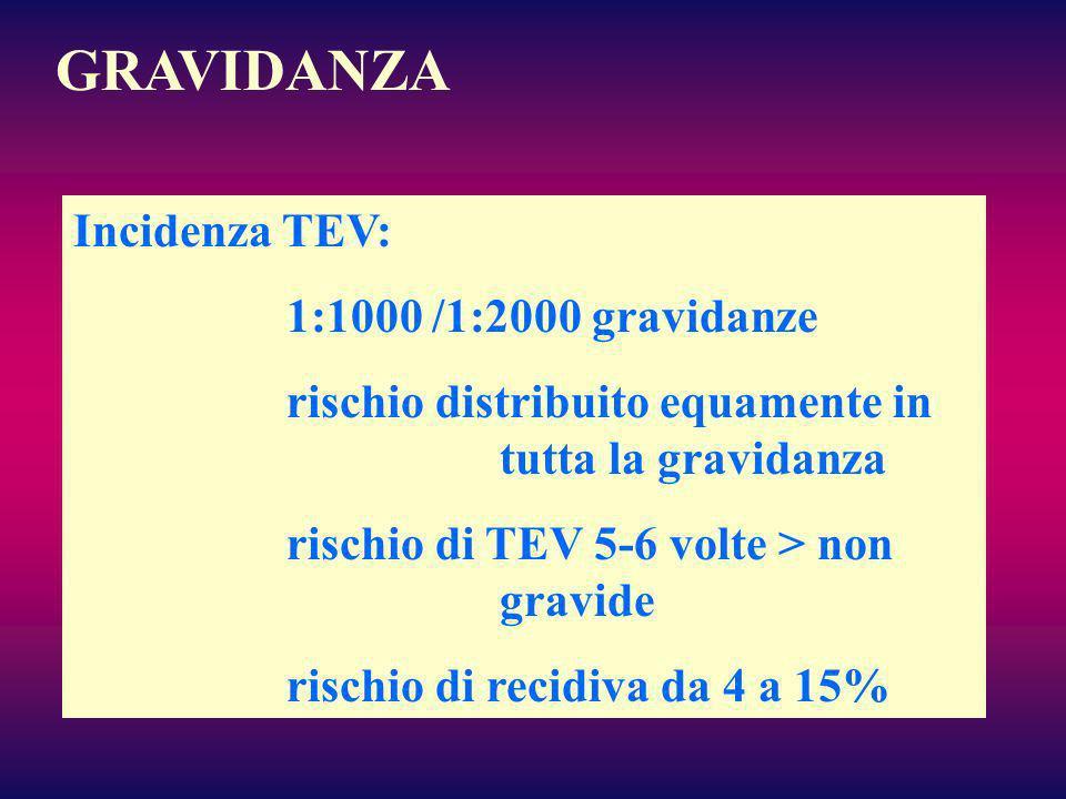 GRAVIDANZA Incidenza TEV: 1:1000 /1:2000 gravidanze rischio distribuito equamente in tutta la gravidanza rischio di TEV 5-6 volte > non gravide rischi