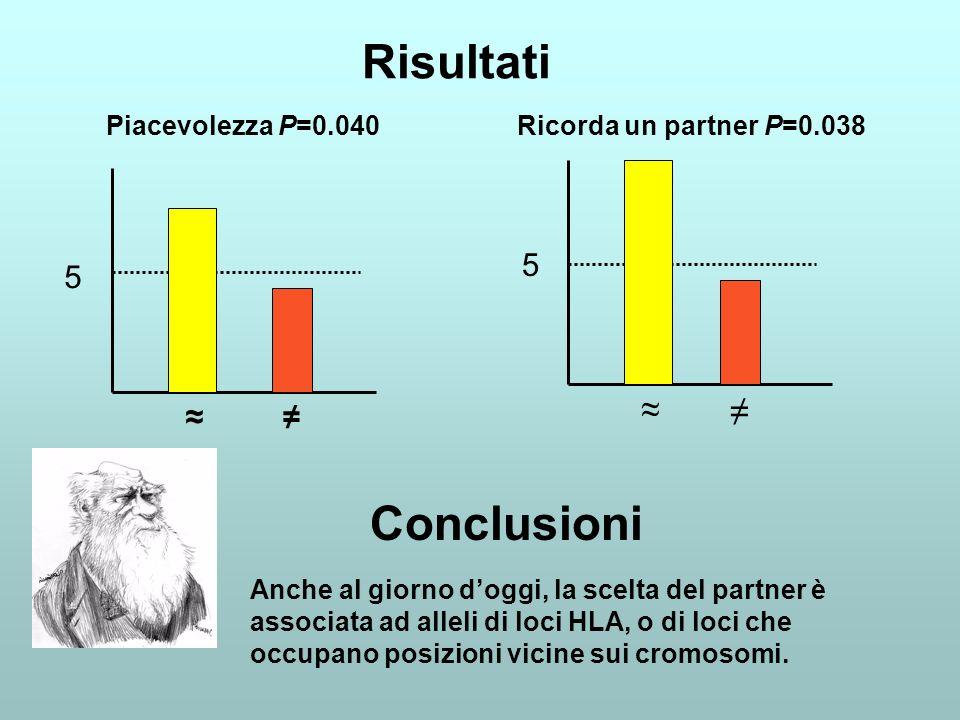 Risultati 5 5 Piacevolezza P=0.040 Ricorda un partner P=0.038 Conclusioni Anche al giorno doggi, la scelta del partner è associata ad alleli di loci H