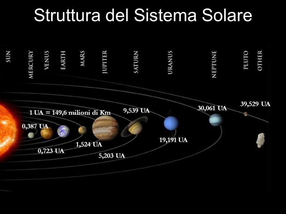 Plutone-Caronte e i TNOs La dimensioni (R=1275Km) e la massa (13x10 22 Kg) ridotta fanno credere che Plutone possa un tempo essere stato una delle lune di Nettuno, poi sfuggite alla sua influenza gravitazionale; ma potrebbe essere anche un semplice corpo esterno al sistema solare, catturato successivamente dal campo del Sole.
