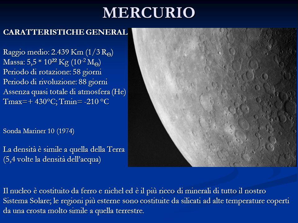 VENERE CARATTERISTICHE GENERALI Raggio medio: 6052 Km (=R Θ ) Massa: 8 * 10 23 Kg (=1/7.5 M Θ ) Densità media: 5,24 volte lacqua Periodo di rotazione: 243 giorni Periodo di rivoluzione: 225 giorni Venere possiede un atmosfera molto densa (P 0 =92 atm) e calda, composta per il 96 % di anidride carbonica e per il 4 % di azoto, con tracce di biossido di zolfo, argon e vapor acqueo.