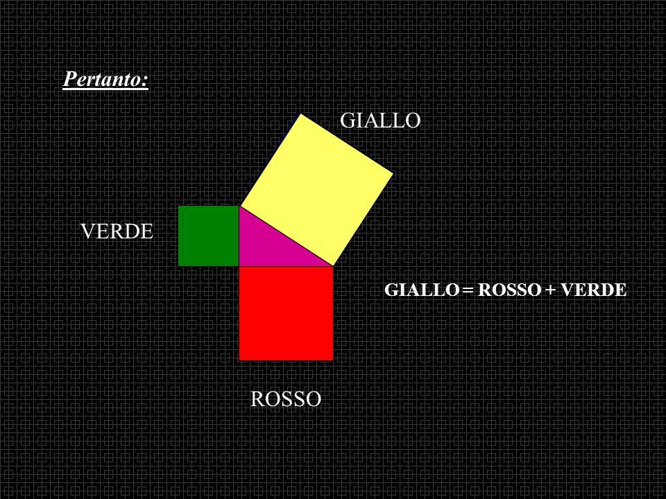 Q R V G il quadrato GIALLO è stato riempito totalmente dal ROSSO e dal VERDE
