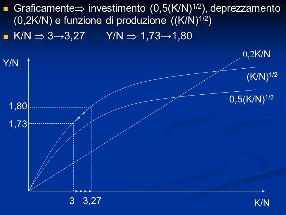 Graficamente investimento (0,5(K/N) 1/2 ), deprezzamento (0,2K/N) e funzione di produzione ((K/N) 1/2 ) Graficamente investimento (0,5(K/N) 1/2 ), dep