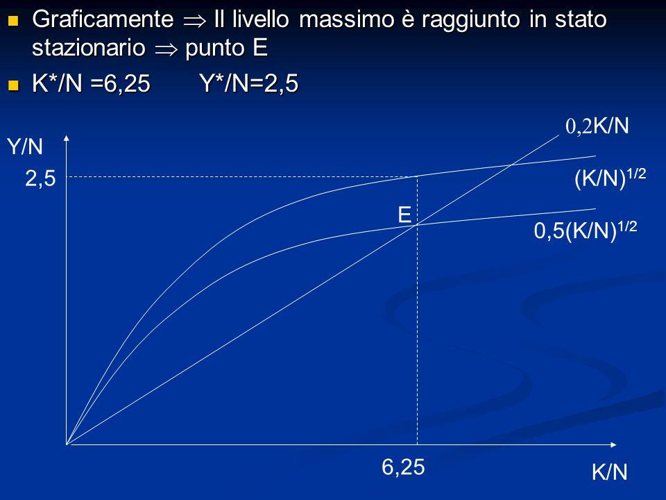Graficamente Il livello massimo è raggiunto in stato stazionario punto E Graficamente Il livello massimo è raggiunto in stato stazionario punto E K*/N