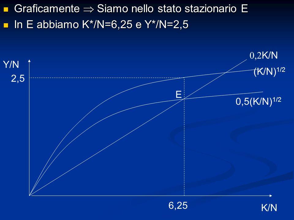 Graficamente Siamo nello stato stazionario E Graficamente Siamo nello stato stazionario E In E abbiamo K*/N=6,25 e Y*/N=2,5 In E abbiamo K*/N=6,25 e Y