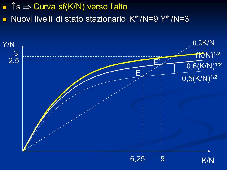 s Curva sf(K/N) verso lalto s Curva sf(K/N) verso lalto Nuovi livelli di stato stazionario K*/N=9 Y*/N=3 Nuovi livelli di stato stazionario K*/N=9 Y*/