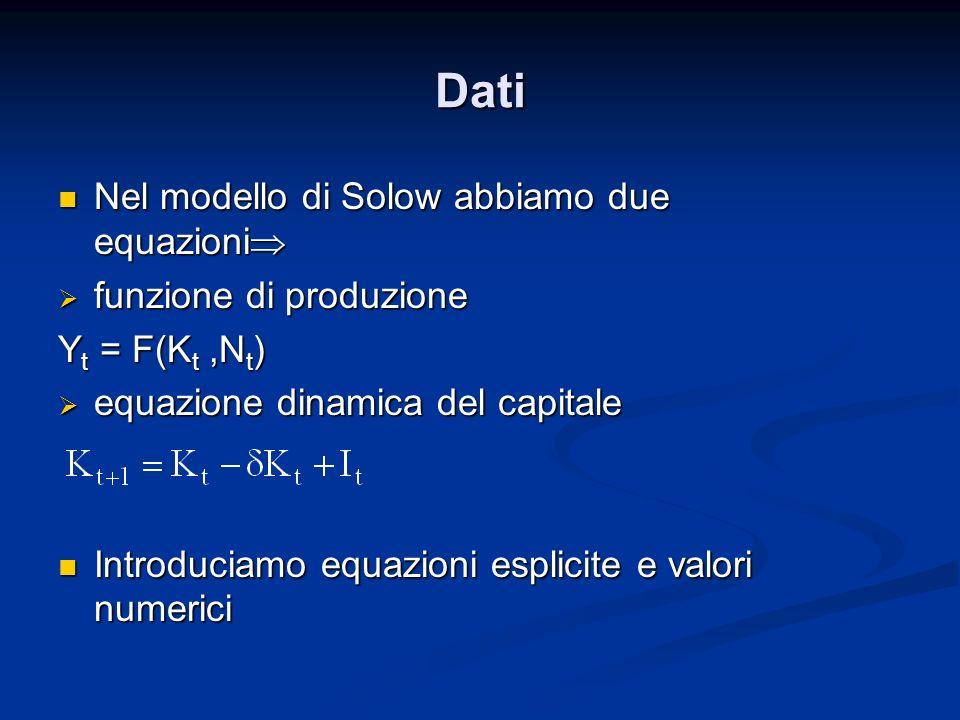 Dati Nel modello di Solow abbiamo due equazioni Nel modello di Solow abbiamo due equazioni funzione di produzione funzione di produzione Y t = F(K t,N