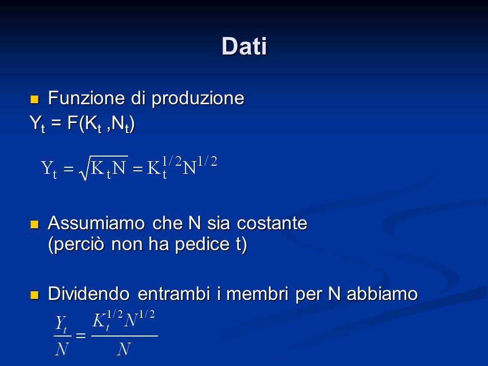 Dati Funzione di produzione Funzione di produzione Y t = F(K t,N t ) Assumiamo che N sia costante (perciò non ha pedice t) Assumiamo che N sia costant