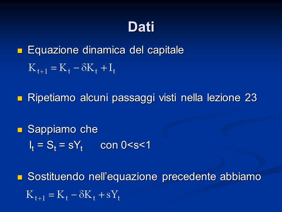 Dati Equazione dinamica del capitale Equazione dinamica del capitale Ripetiamo alcuni passaggi visti nella lezione 23 Ripetiamo alcuni passaggi visti