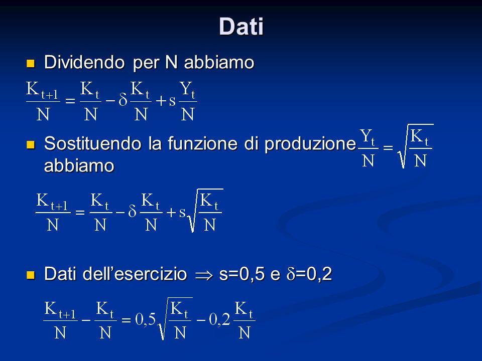 Dati Dividendo per N abbiamo Dividendo per N abbiamo Sostituendo la funzione di produzione abbiamo Sostituendo la funzione di produzione abbiamo Dati
