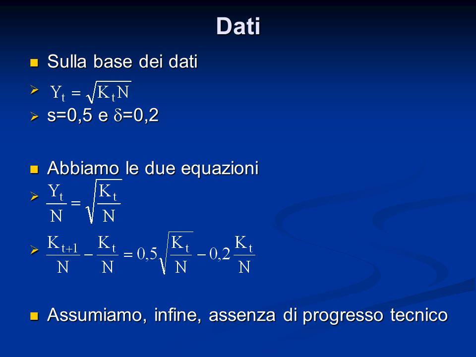 Dati Sulla base dei dati Sulla base dei dati s=0,5 e =0,2 s=0,5 e =0,2 Abbiamo le due equazioni Abbiamo le due equazioni Assumiamo, infine, assenza di