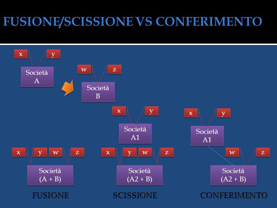 Società A Società B Società (A + B) Società (A + B) y y x x z z w w x x y y w w z z Società A1 + A2 Società B Società (A2 + B) Società (A2 + B) y y x