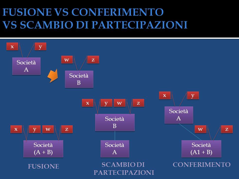 Società A Società B Società (A + B) Società (A + B) y y x x z z w w Società A1 Società (A2 + B) Società (A2 + B) y y x x Società (A2 + B) Società (A2
