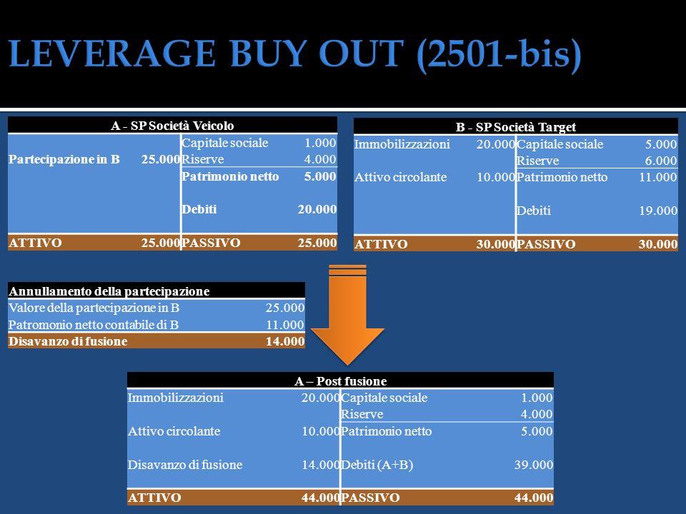 Società veicolo Newco Società Target Target + Veicolo Investitori Manager Investitori Manager Banche Società finanziarie Banche Società finanziarie