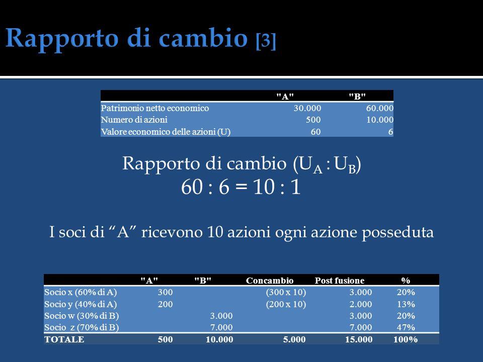 Capitale da emettere a servizio della fusione PNE A : PNE B = x : CS B 30.000 : 60.000 = x : 10.000 Capitale da assegnare ai soci di A 5.000 euro SOCI