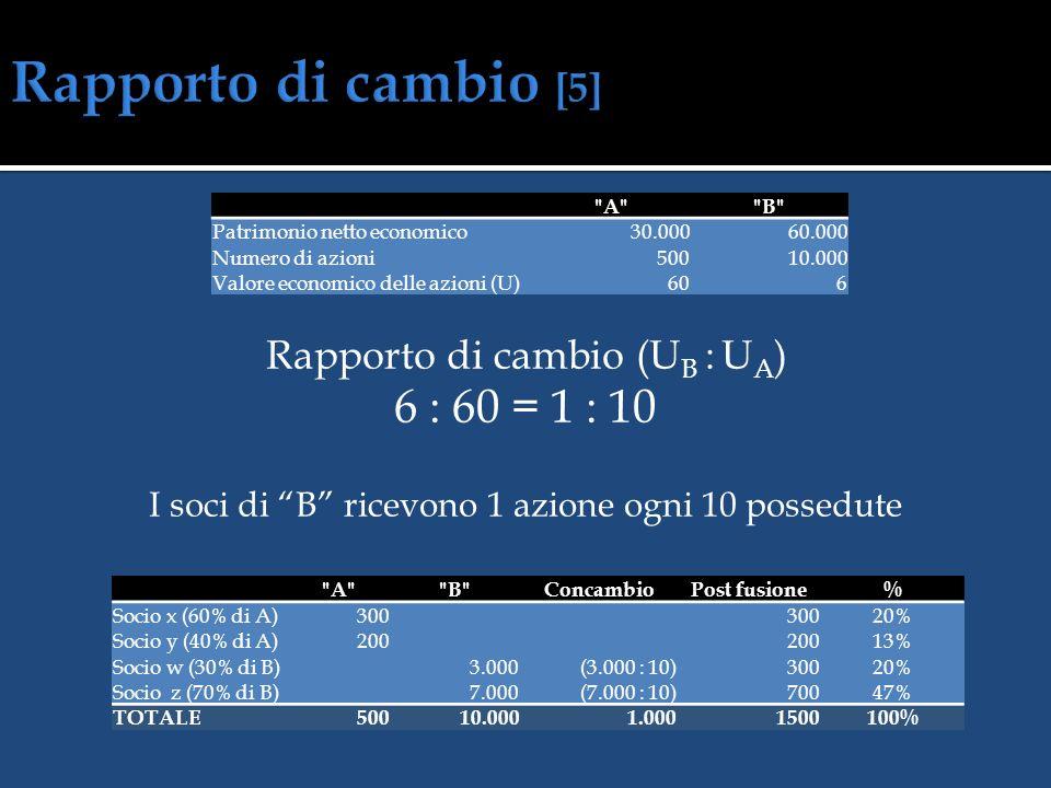 Capitale da emettere a servizio della fusione PNE B : PNE A = x : CS A 60.000 : 30.000 = x : 500 Capitale da assegnare ai soci di B 1.000 euro SOCIETÀ