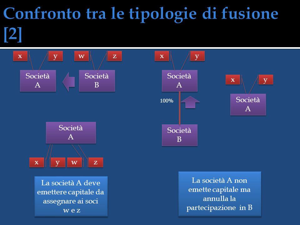 Società A Società B Società A + B Società A + B y y x x z z w w x x y y w w z z Fusione per incorporazione La società risultante dalla fusione è A o B